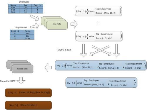 Joins with MapReduce - DZone Big Data