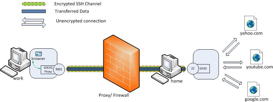 How to Block Proxy Servers photo