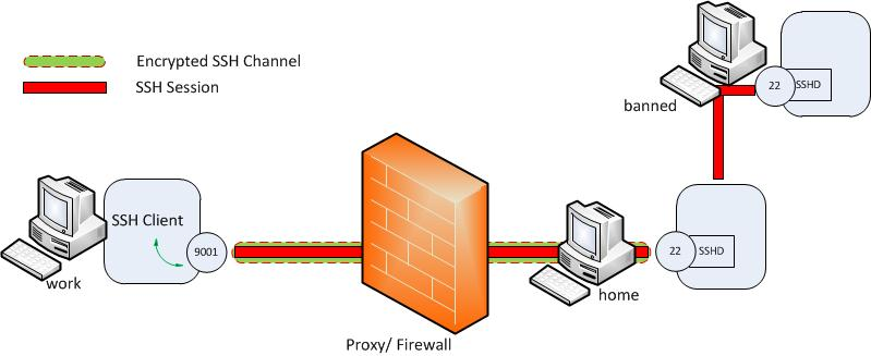 SSH Tunneling Explained | Source Open
